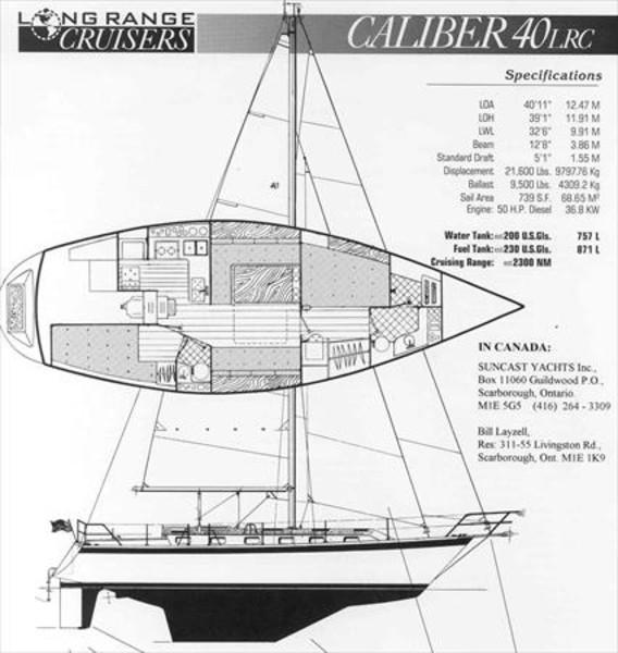 Caliber 40 Sail Data