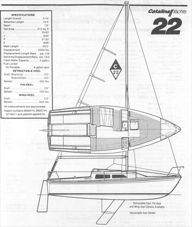 Catalina 22 Sail Data