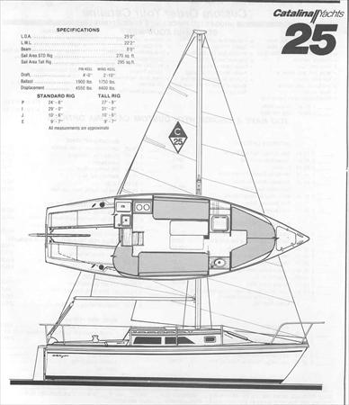 catalina 25 std sail data Wiring Diagram for Outboard Motor
