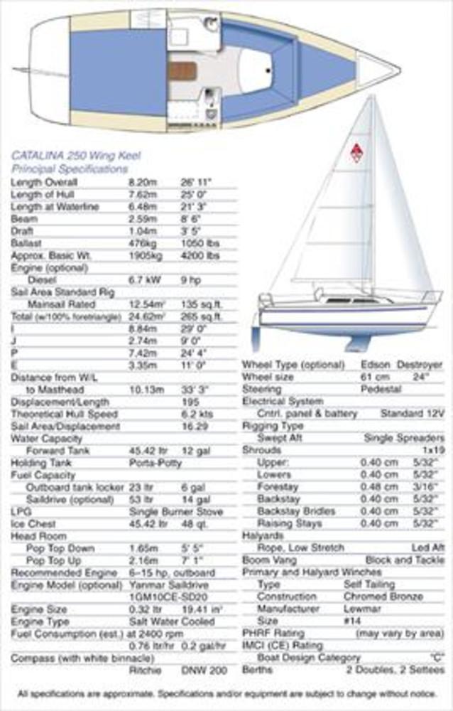 Catalina 250 Sail Data
