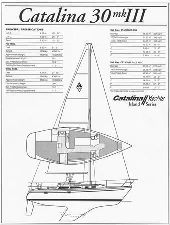 Catalina 30 Mk Iii Std Rig Sail Data