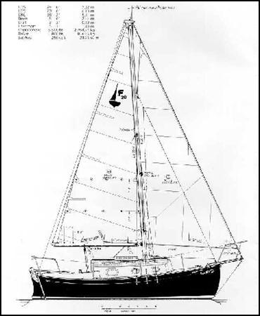 Flicka (gaff, Cutter, Junk Rig) Sail Data