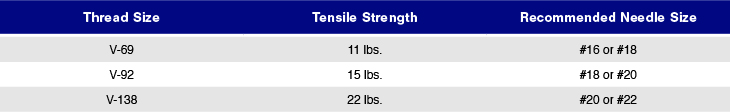 Chart listing the tensile strength of thread weights.