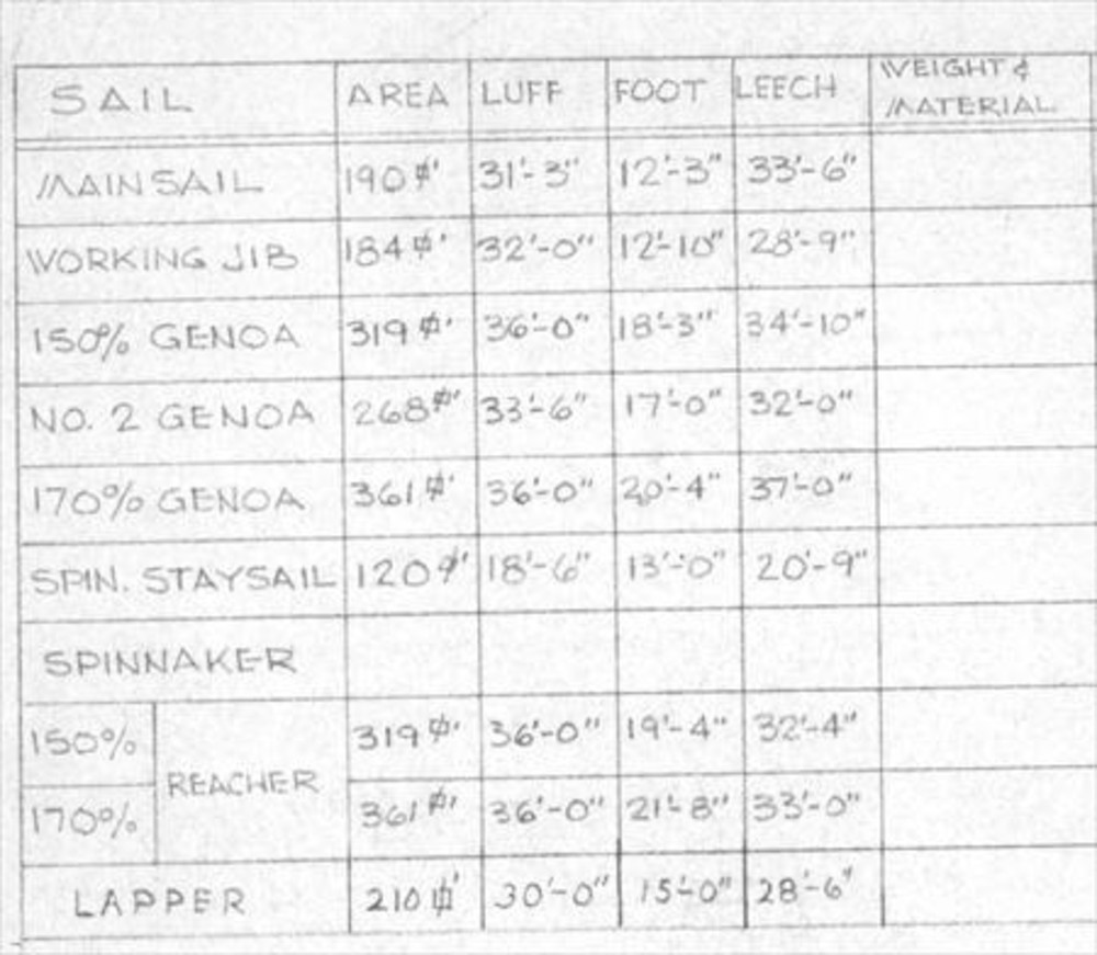 Irwin 28 Sail Data