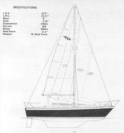Lancer 28 Sail Data